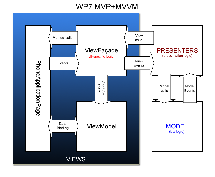 MVP Views in WP7