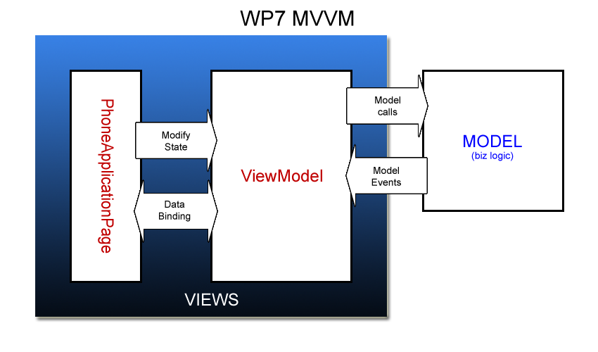 MVVM for WP7